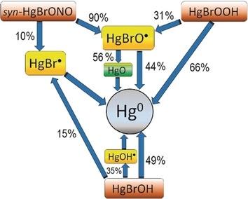 Spectroscopy and Photochemistry